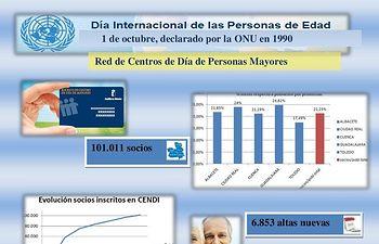 El Gobierno de Castilla-La Mancha recupera el Consejo Regional de Personas Mayores