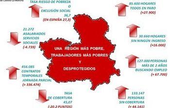 El mapa de la pobreza en CLM