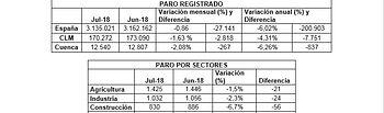 CEOE CEPYME Cuenca señala la tendencia positiva de los datos del paro