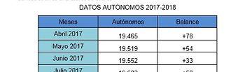 Datos autónomos enero-abril.