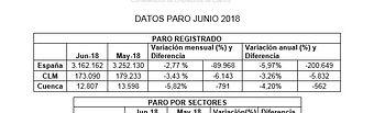 Paro junio 2018 Cuenca.