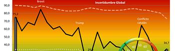 La incertidumbre global crece en febrero tras cuatro meses de descensos
