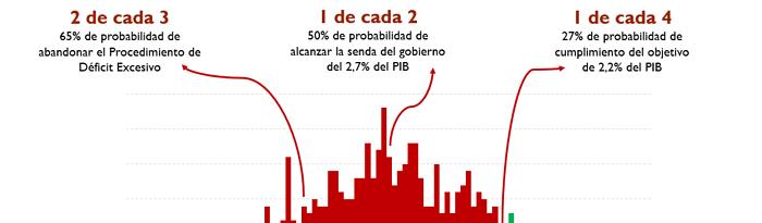 La AIReF mantiene estables sus previsiones de déficit público para el conjunto de las AAPP en 2018