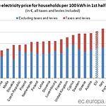 Precio electricidad en Europa - Diciembre 2017