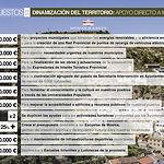 Presupuestos 2020- Dinamización del territorio -Apoyo directo a municipios.