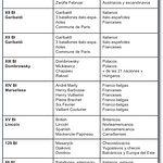Brigadas - Denominación y composición. Fuente Asociación Amigos de los Brigadistas Internacionales.