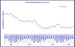 Afiliación media a la Seguridad Social en los 3 ultimos años