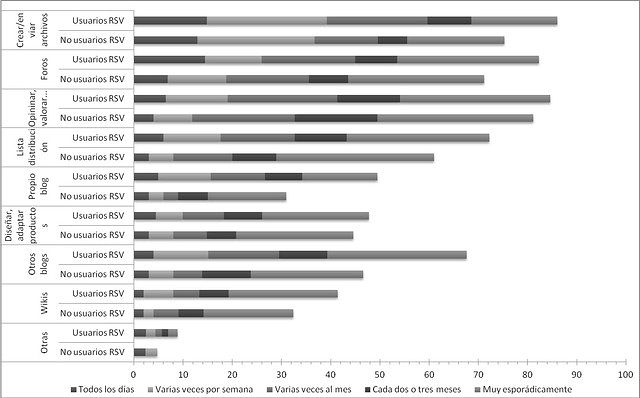 Figura 2. Frecuencia de participación en herramientas Web 2.0 como generador de contenido (%)