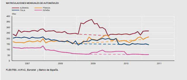 Gráfico 3. Matriculaciones Mensuales de Automóviles. Fuentes: ANFAC, Eurostat y Banco de España.
