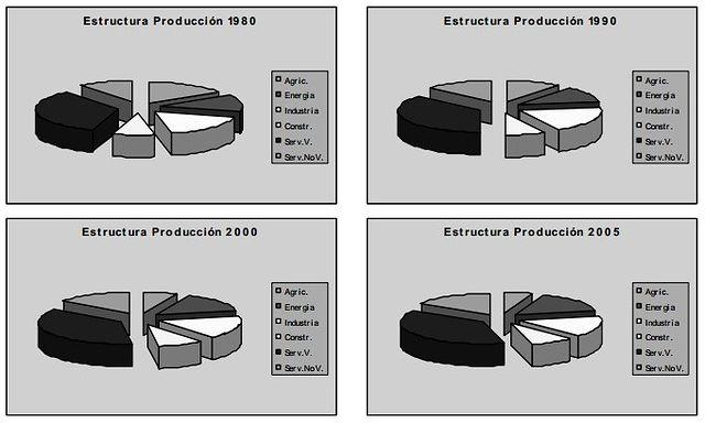 Gráfico 1: Estructura de la producción de Castilla-La Mancha. Fuente: estudio econométrico a partir de datos del INE.