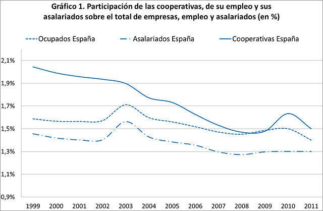 Gráfico 1. Participación de las Cooperativas, de su empleo y sus asalariados sobre el total de empresas, empleo y asalariados (en %). Fuente: Base de Datos de la Economía Social (www.meyss.es) y CNE (INE, www.ine.es).