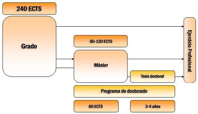 Estructura de las enseñanzas y títulos universitarios españoles según los objetivos establecidos para la construcción del Espacio Europeo de Educación Superior.