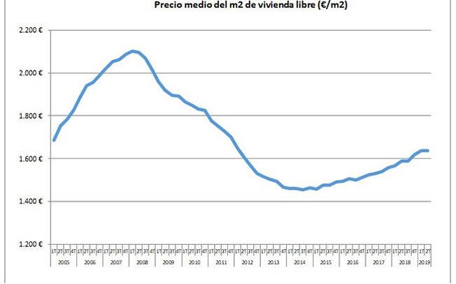 Variación precio vivienda libre.